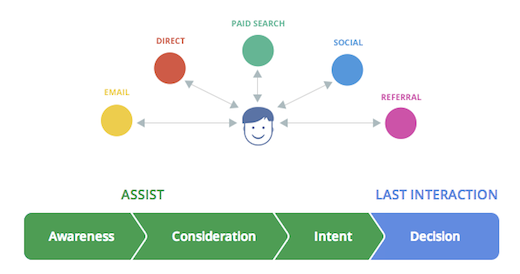 """Google's """"The Customer Journey to Online Purchase"""""""